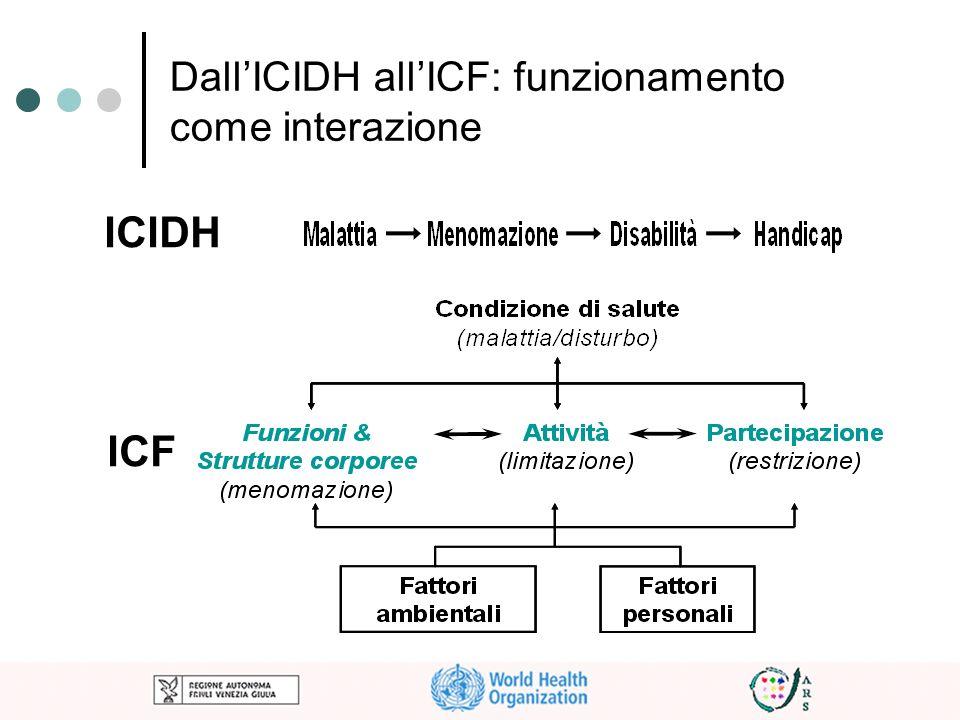 DallICIDH allICF: funzionamento come interazione ICIDH ICF