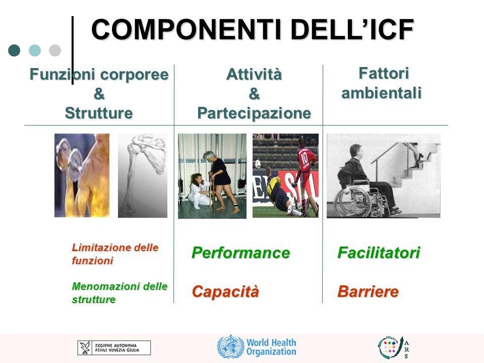 COMPONENTI DELLICF Funzioni corporee &StruttureAttività & Partecipazione Fattori ambientali Fattori ambientali FacilitatoriBarriere Limitazione delle