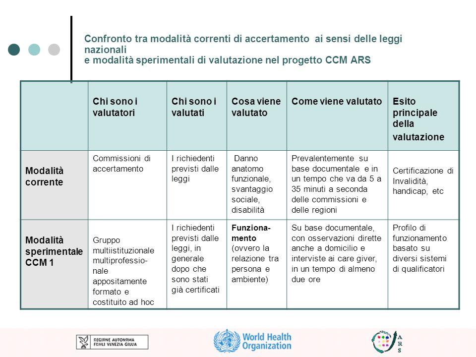 Confronto tra modalità correnti di accertamento ai sensi delle leggi nazionali e modalità sperimentali di valutazione nel progetto CCM ARS Chi sono i