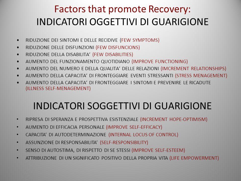 INDICATORI SOGGETTIVI DI GUARIGIONE RIDUZIONE DEI SINTOMI E DELLE RECIDIVE (FEW SYMPTOMS) RIDUZIONE DELLE DISFUNZIONI (FEW DISFUNCIONS) RIDUZIONE DELLA DISABILITA (FEW DISABILITIES) AUMENTO DEL FUNZIONAMENTO QUOTIDIANO (IMPROVE FUNCTIONING) AUMENTO DEL NUMERO E DELLA QUALITA DELLE RELAZIONI (IMCREMENT RELATIONSHIPS) AUMENTO DELLA CAPACITA DI FRONTEGGIARE EVENTI STRESSANTI (STRESS MENAGEMENT) AUMENTO DELLA CAPACITA DI FRONTEGGIARE I SINTOMI E PREVENIRE LE RICADUTE (ILLNESS SELF-MENAGEMENT) Factors that promote Recovery: INDICATORI OGGETTIVI DI GUARIGIONE RIPRESA DI SPERANZA E PROSPETTIVA ESISTENZIALE (INCREMENT HOPE-OPTIMISM) AUMENTO DI EFFICACIA PERSONALE (IMPROVE SELF-EFFICACY) CAPACITA DI AUTODETERMINAZIONE (INTERNAL LOCUS OF CONTROL) ASSUNZIONE DI RESPONSABILITA (SELF-RESPONSIBILITY) SENSO DI AUTOSTIMA, DI RISPETTO DI SE STESSI (IMPROVE SELF-ESTEEM) ATTRIBUZIONE DI UN SIGNIFICATO POSITIVO DELLA PROPRIA VITA (LIFE EMPOWERMENT)
