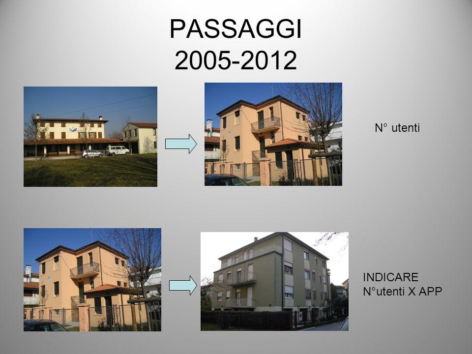 PASSAGGI 2005-2012 N° utenti INDICARE N°utenti X APP