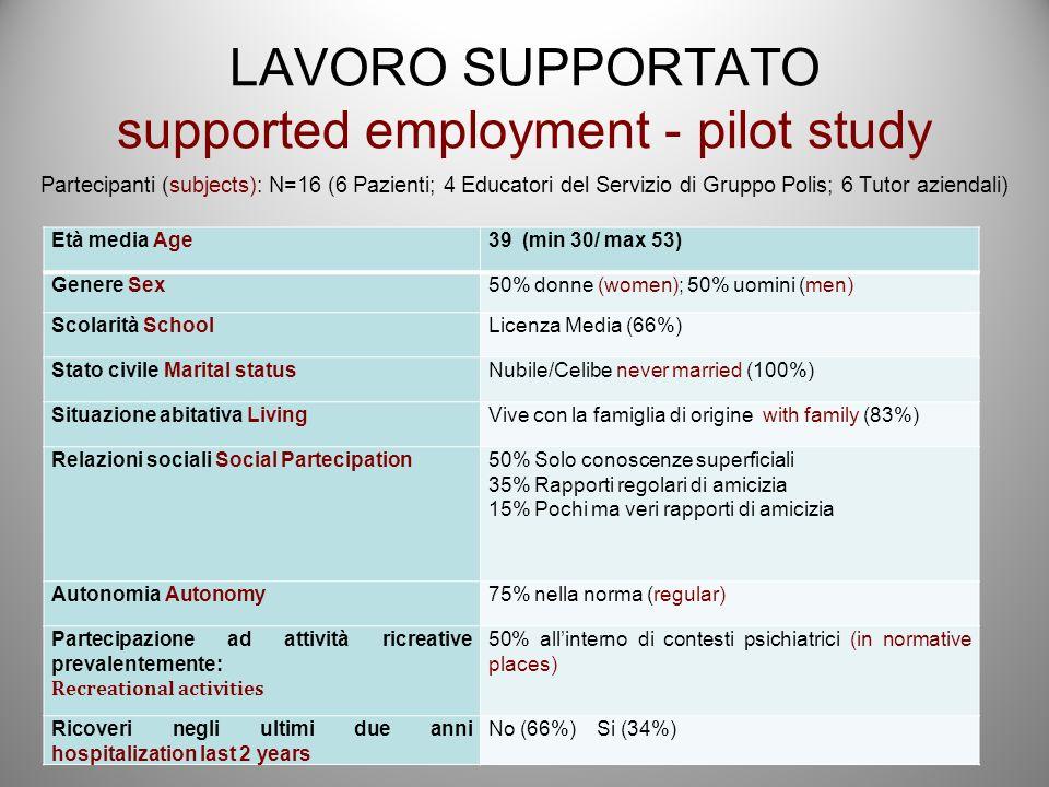 LAVORO SUPPORTATO supported employment - pilot study Partecipanti (subjects): N=16 (6 Pazienti; 4 Educatori del Servizio di Gruppo Polis; 6 Tutor aziendali) Età media Age39 (min 30/ max 53) Genere Sex50% donne (women); 50% uomini (men) Scolarità SchoolLicenza Media (66%) Stato civile Marital statusNubile/Celibe never married (100%) Situazione abitativa LivingVive con la famiglia di origine with family (83%) Relazioni sociali Social Partecipation50% Solo conoscenze superficiali 35% Rapporti regolari di amicizia 15% Pochi ma veri rapporti di amicizia Autonomia Autonomy75% nella norma (regular) Partecipazione ad attività ricreative prevalentemente: Recreational activities 50% allinterno di contesti psichiatrici (in normative places) Ricoveri negli ultimi due anni hospitalization last 2 years No (66%) Si (34%)