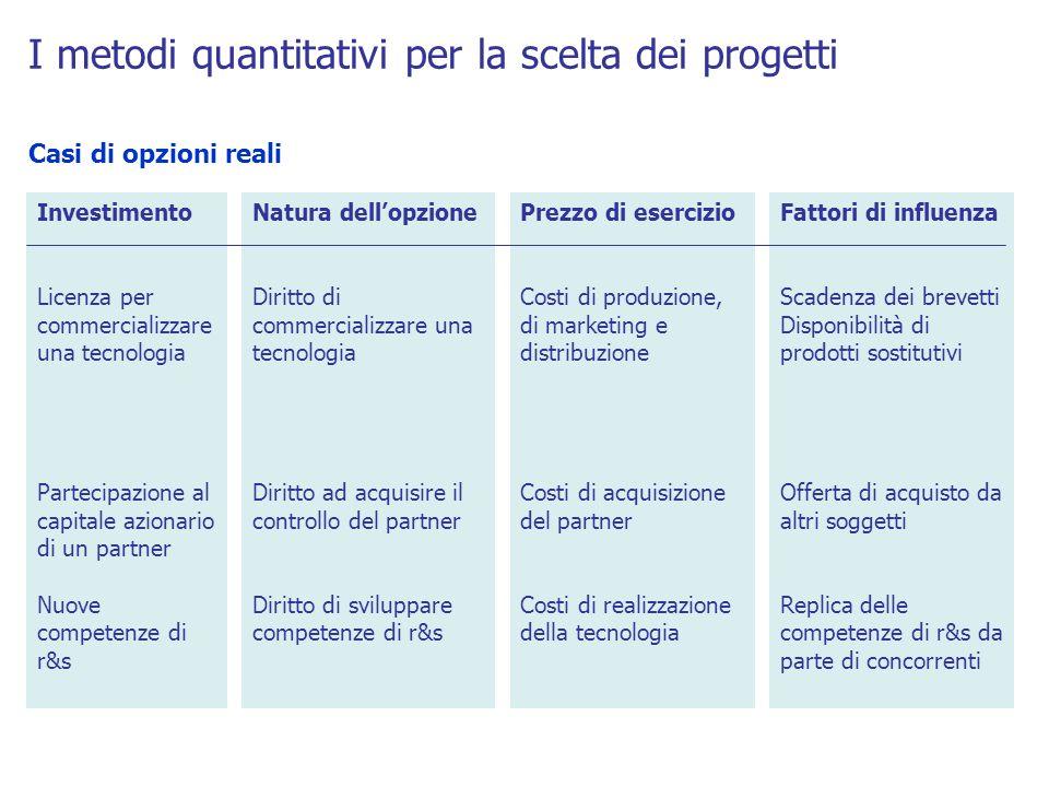 I metodi quantitativi per la scelta dei progetti Casi di opzioni reali Investimento Licenza per commercializzare una tecnologia Partecipazione al capi