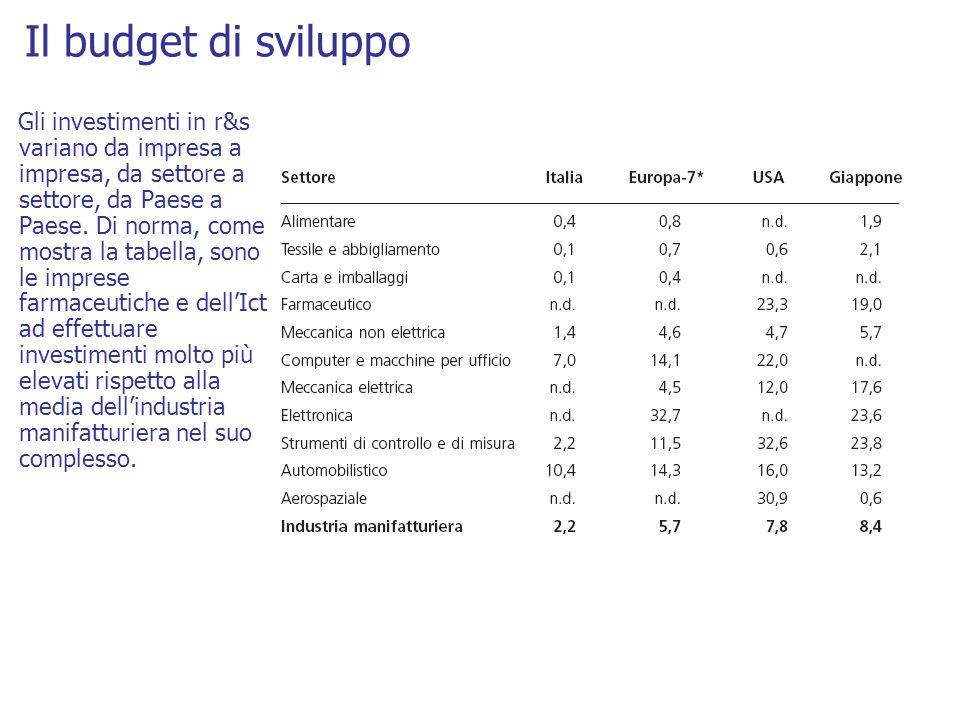 Il budget di sviluppo Gli investimenti in r&s variano da impresa a impresa, da settore a settore, da Paese a Paese. Di norma, come mostra la tabella,