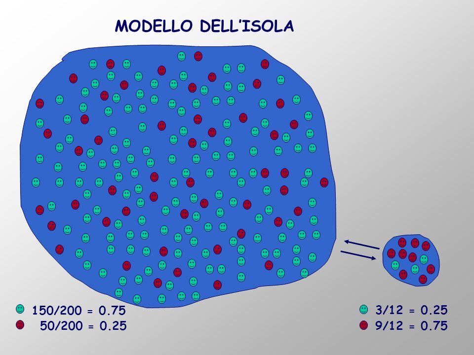150/200 = 0.75 50/200 = 0.25 3/12 = 0.25 9/12 = 0.75 MODELLO DELLISOLA