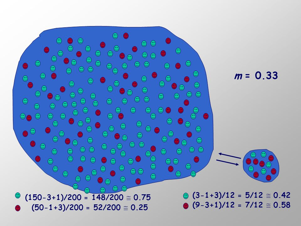 (150-3+1)/200 = 148/200 0.75 (50-1+3)/200 = 52/200 0.25 m = 0.33 (3-1+3)/12 = 5/12 0.42 (9-3+1)/12 = 7/12 0.58