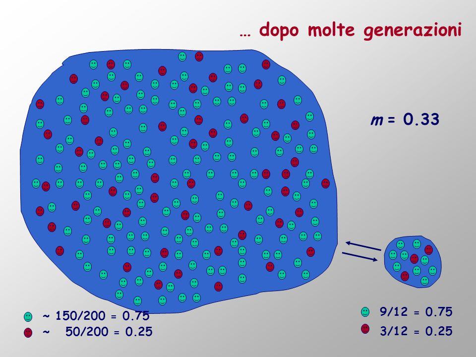 MIGRAZIONE: modello dellisola Limitazioni del modello: I flussi migratori da e per lisola devono essere uguali N cost.