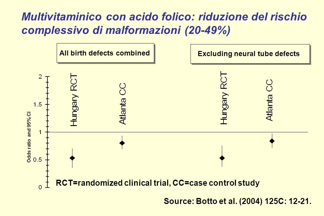 Figure I. Estimated relative risk for all major birth defects, with and without neural tube defects, associated with periconceptional multivitamin use