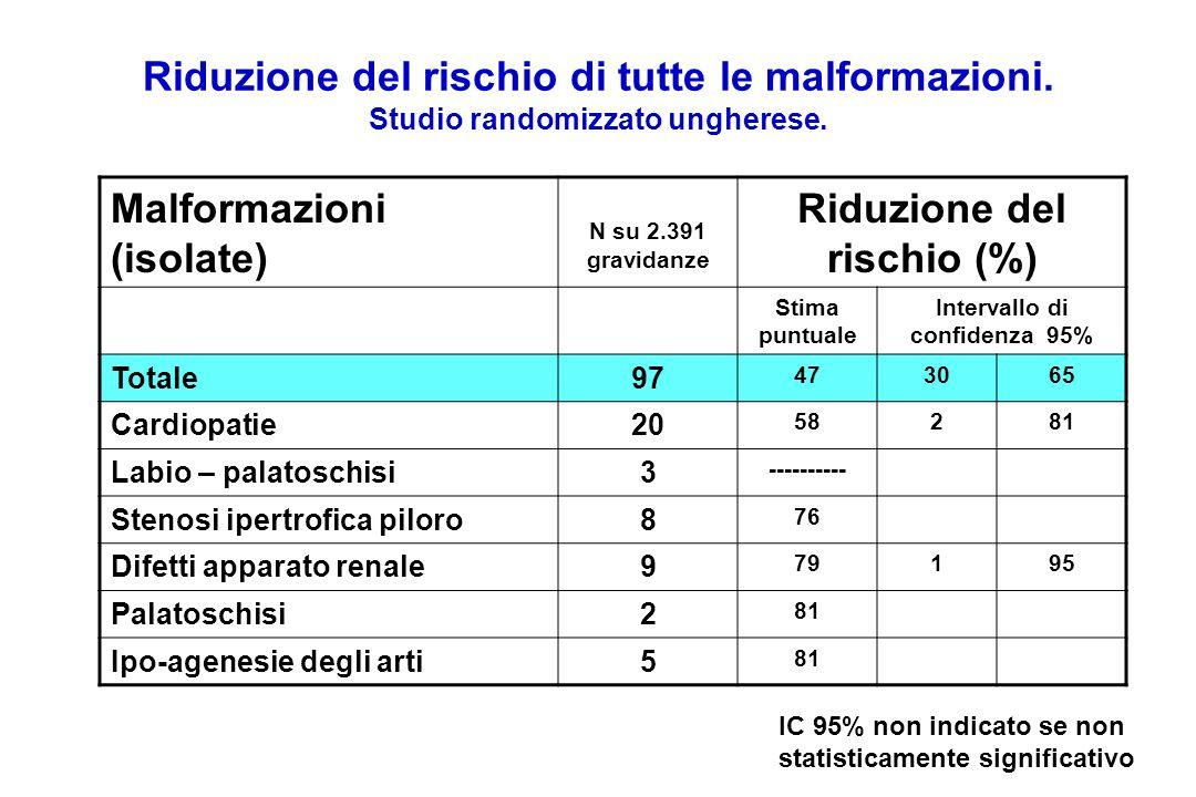 Riduzione del rischio di tutte le malformazioni. Studio randomizzato ungherese. Malformazioni (isolate) N su 2.391 gravidanze Riduzione del rischio (%