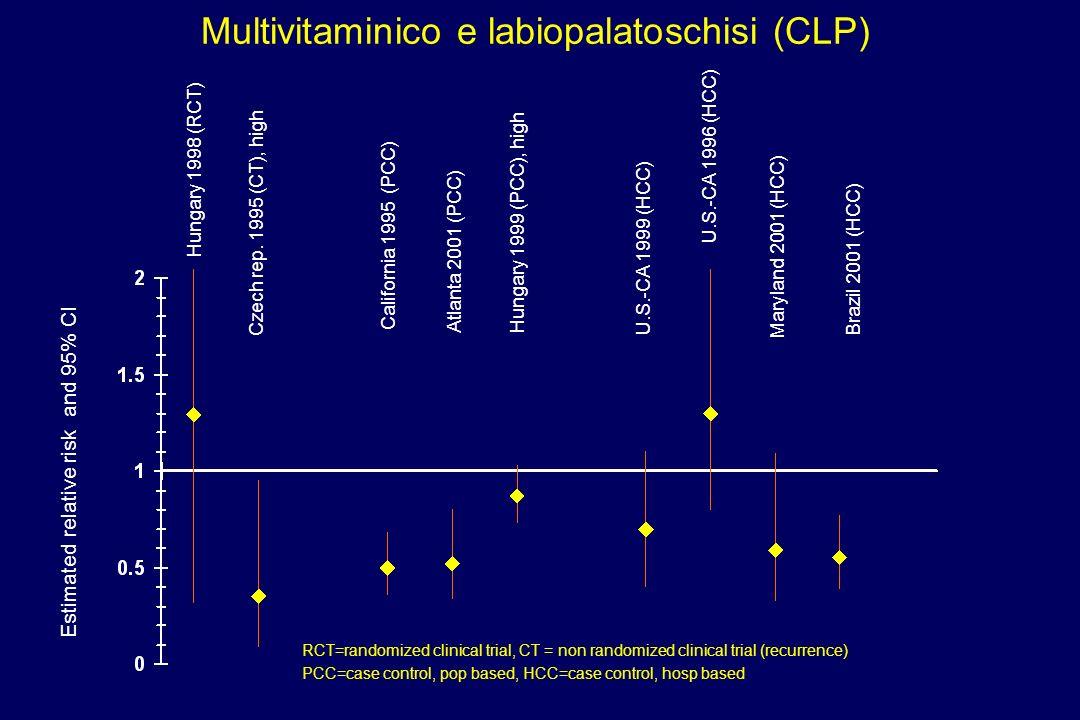 Multivitaminico e labiopalatoschisi (CLP) Estimated relative risk and 95% CI California 1995 (PCC) U.S.-CA 1999 (HCC) Atlanta 2001 (PCC) Hungary 1998