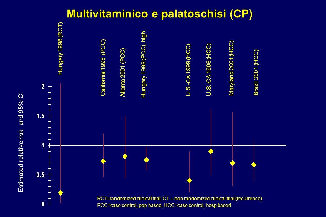 Multivitaminico e palatoschisi (CP) Estimated relative risk and 95% CI California 1995 (PCC) U.S.-CA 1999 (HCC) Atlanta 2001 (PCC) Hungary 1998 (RCT)
