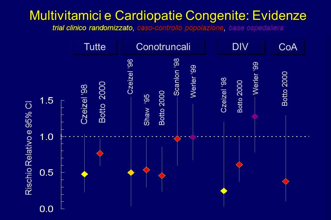 Botto 2000 Werler 99 Botto 2000 Multivitamici e Cardiopatie Congenite: Evidenze trial clinico randomizzato, caso-controllo popolazione, Multivitamici