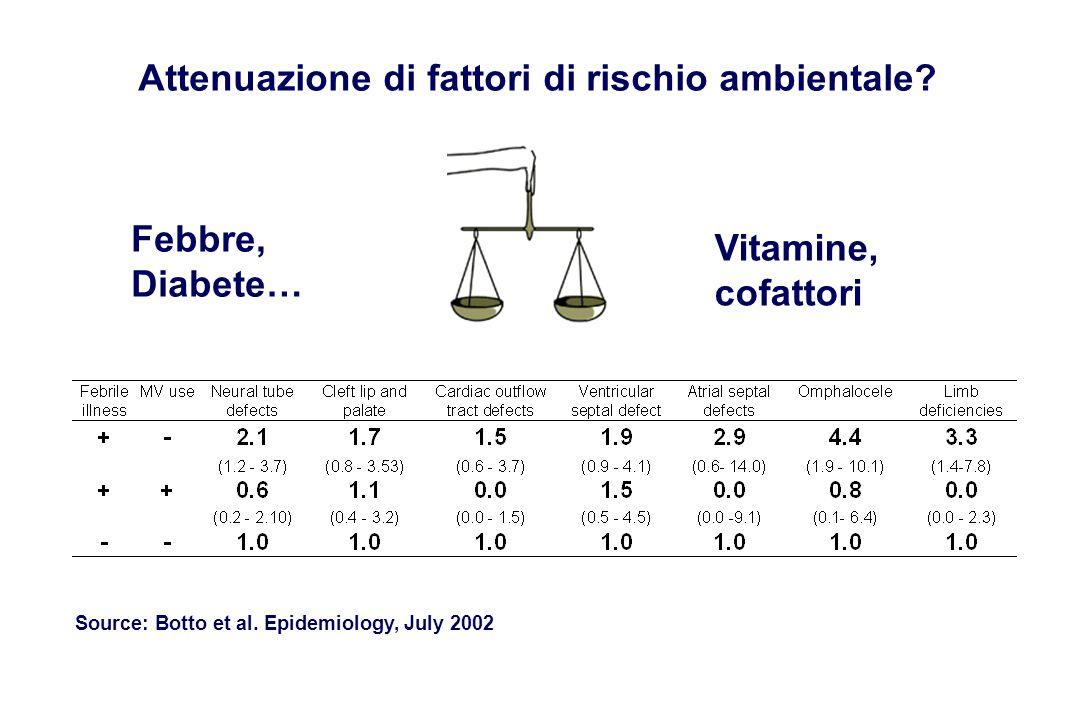 Attenuazione di fattori di rischio ambientale? Source: Botto et al. Epidemiology, July 2002 Febbre, Diabete… Vitamine, cofattori