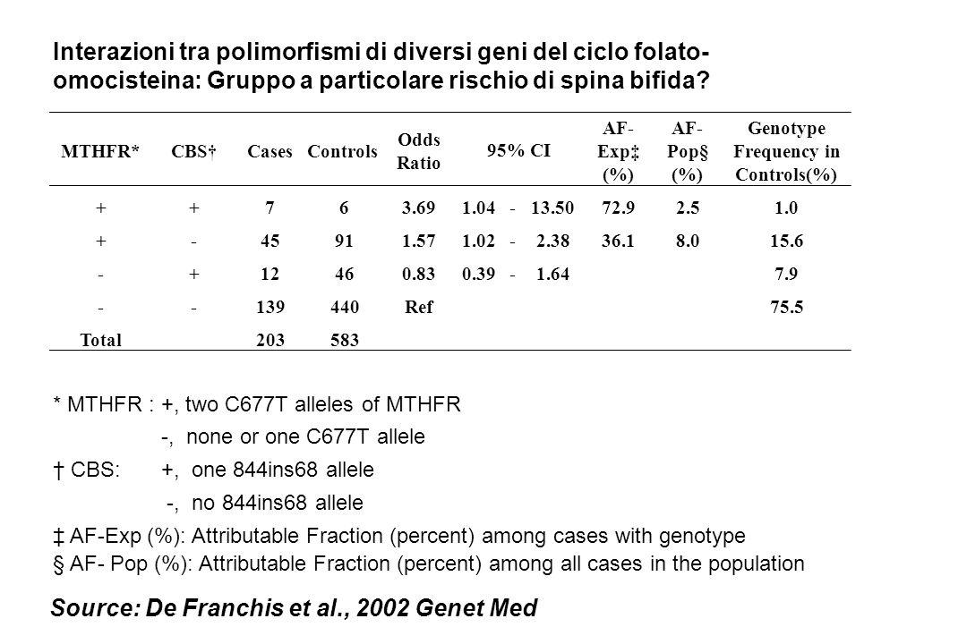 Interazioni tra polimorfismi di diversi geni del ciclo folato- omocisteina: Gruppo a particolare rischio di spina bifida? MTHFR*CBSCasesControls Odds