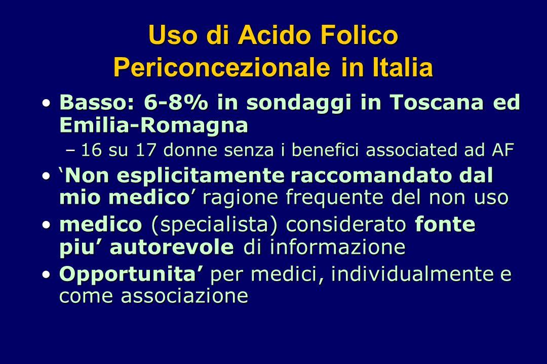 Uso di Acido Folico Periconcezionale in Italia Basso: 6-8% in sondaggi in Toscana ed Emilia-RomagnaBasso: 6-8% in sondaggi in Toscana ed Emilia-Romagn