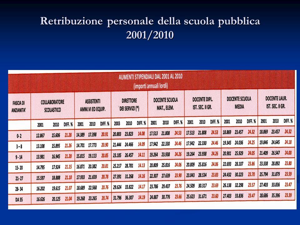 Retribuzione personale della scuola pubblica 2001/2010