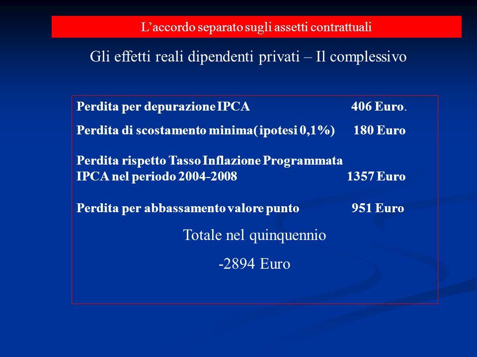 Laccordo separato sugli assetti contrattuali Gli effetti reali dipendenti privati – Il complessivo Perdita per depurazione IPCA 406 Euro.