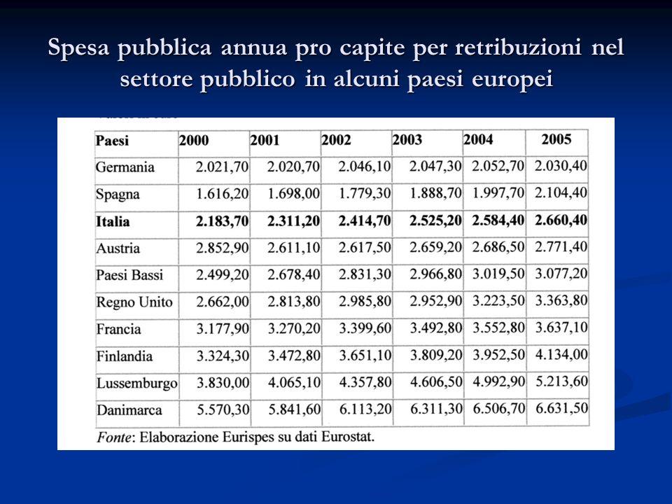 Spesa pubblica annua pro capite per retribuzioni nel settore pubblico in alcuni paesi europei