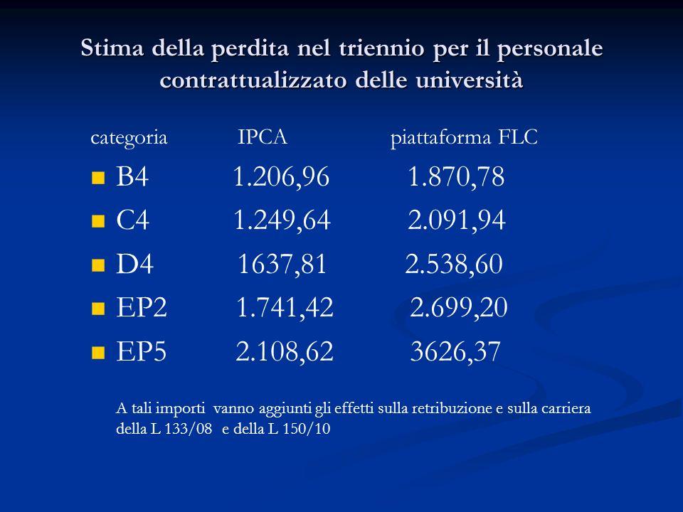 Stima della perdita nel triennio per il personale contrattualizzato delle università categoria IPCA piattaforma FLC B4 1.206,96 1.870,78 C4 1.249,64 2.091,94 D4 1637,81 2.538,60 EP2 1.741,42 2.699,20 EP5 2.108,62 3626,37 A tali importi vanno aggiunti gli effetti sulla retribuzione e sulla carriera della L 133/08 e della L 150/10
