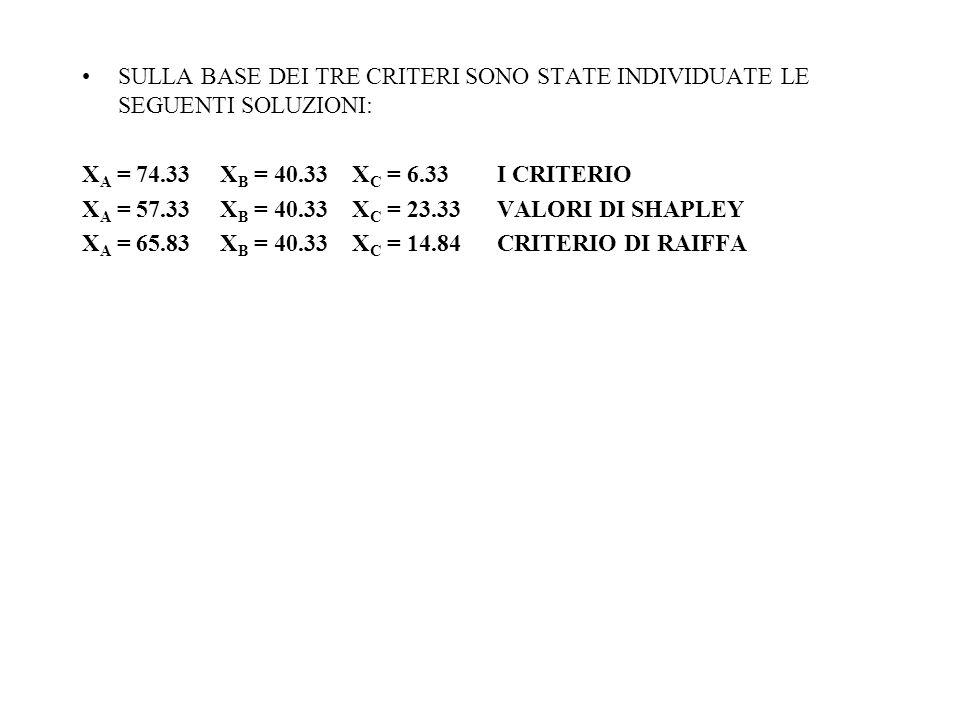 SULLA BASE DEI TRE CRITERI SONO STATE INDIVIDUATE LE SEGUENTI SOLUZIONI: X A = 74.33 X B = 40.33 X C = 6.33 I CRITERIO X A = 57.33 X B = 40.33 X C = 23.33 VALORI DI SHAPLEY X A = 65.83 X B = 40.33 X C = 14.84 CRITERIO DI RAIFFA