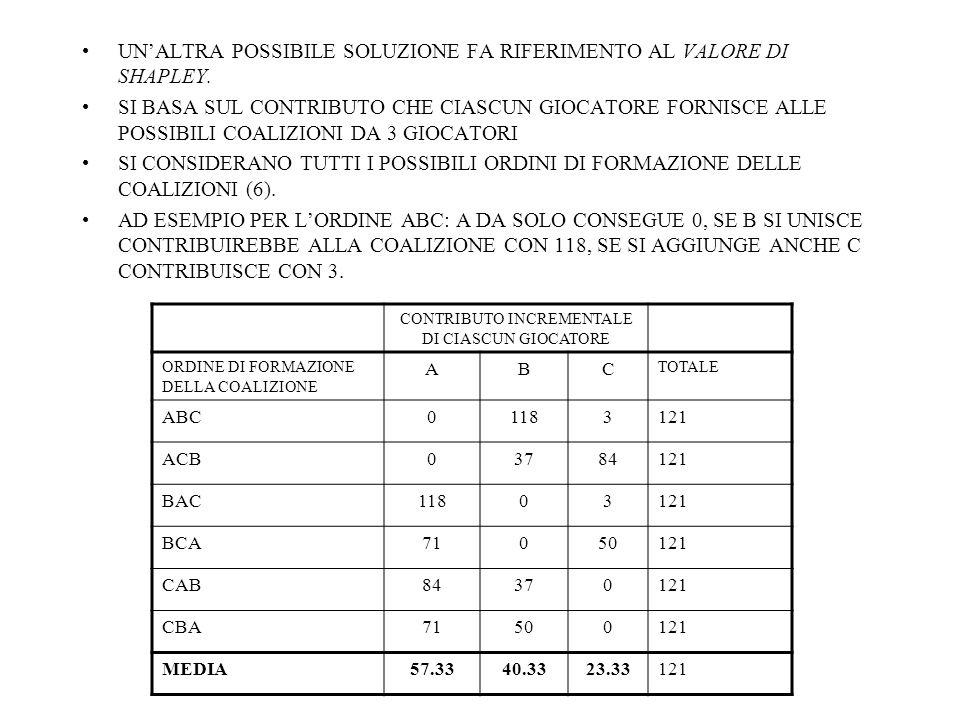 UNALTRA POSSIBILE SOLUZIONE FA RIFERIMENTO AL VALORE DI SHAPLEY.