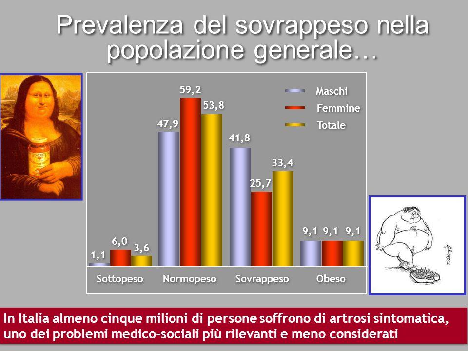 Prevalenza del sovrappeso nella popolazione generale… Obeso 9,1 Sottopeso 6,0 1,1 3,6 Normopeso 59,2 47,9 53,8 Sovrappeso 41,8 25,7 33,4 Maschi Femmin