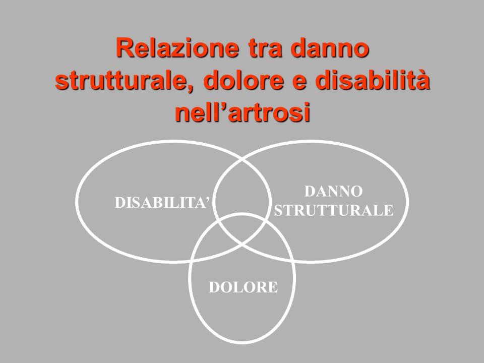 Relazione tra danno strutturale, dolore e disabilità nellartrosi DANNO STRUTTURALE DISABILITA DOLORE