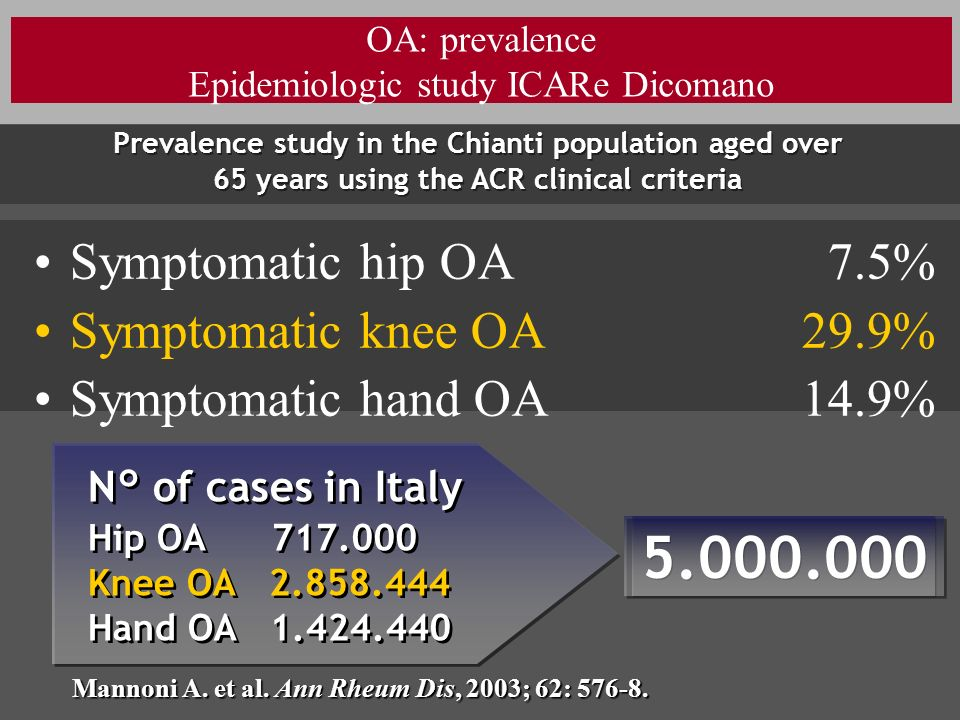 OA: prevalence Epidemiologic study ICARe Dicomano Symptomatic hip OA 7.5% Symptomatic knee OA29.9% Symptomatic hand OA14.9% N° of cases in Italy Hip O
