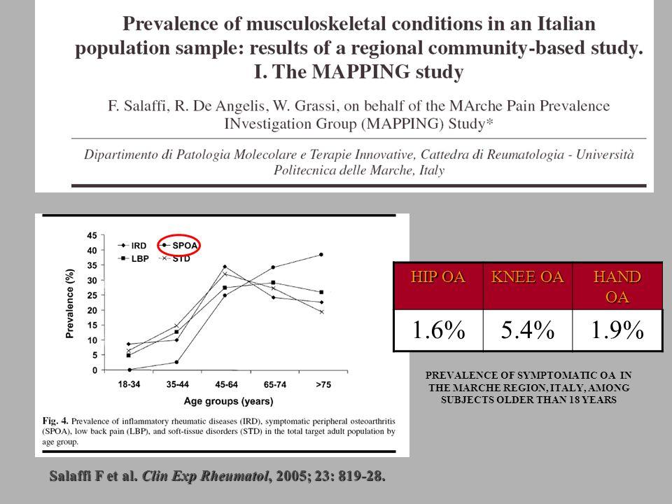 HIP OA KNEE OA HAND OA 1.6%5.4%1.9% Salaffi F et al. Clin Exp Rheumatol, 2005; 23: 819-28. PREVALENCE OF SYMPTOMATIC OA IN THE MARCHE REGION, ITALY, A