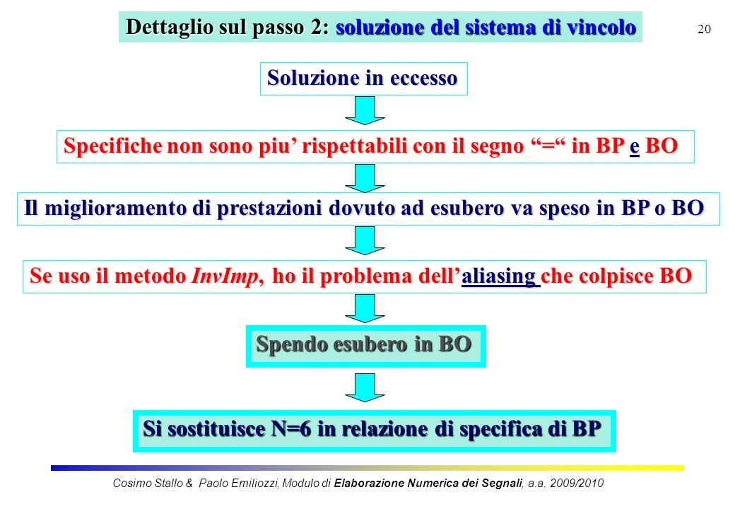 20 Dettaglio sul passo 2: soluzione del sistema di vincolo Il miglioramento di prestazioni dovuto ad esubero va speso in BP o BO Se uso il metodo InvI
