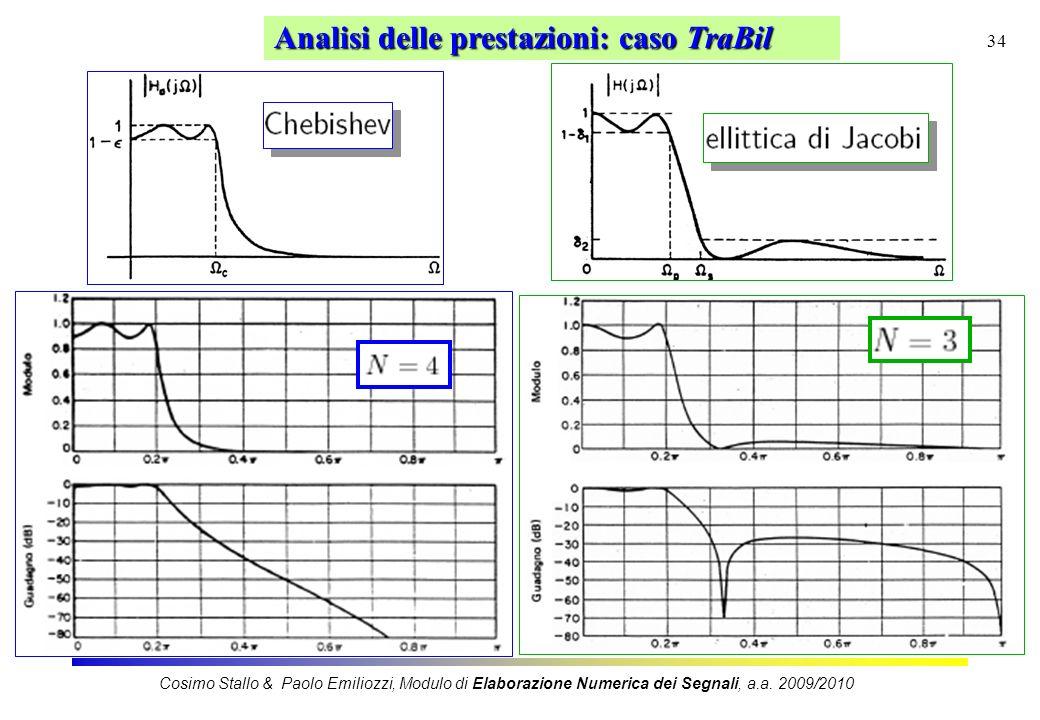 34 Analisi delle prestazioni: caso TraBil Cosimo Stallo & Paolo Emiliozzi, Modulo di Elaborazione Numerica dei Segnali, a.a. 2009/2010