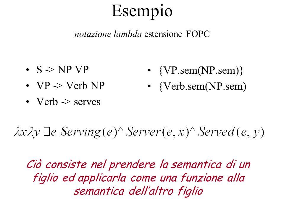 Esempio notazione lambda estensione FOPC S -> NP VP VP -> Verb NP Verb -> serves {VP.sem(NP.sem)} {Verb.sem(NP.sem) Ciò consiste nel prendere la seman