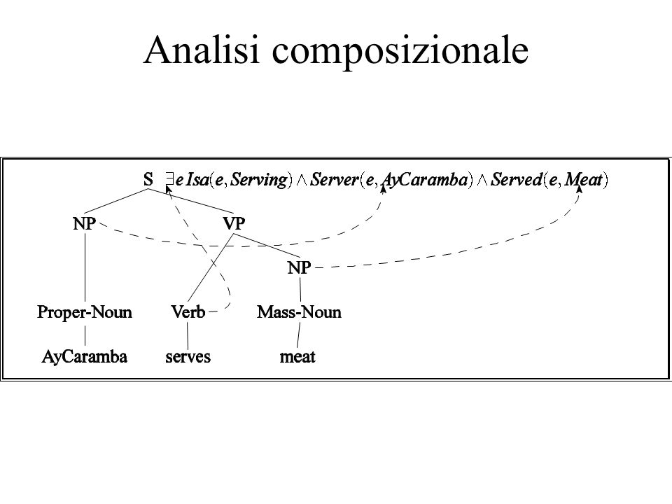 Analisi composizionale