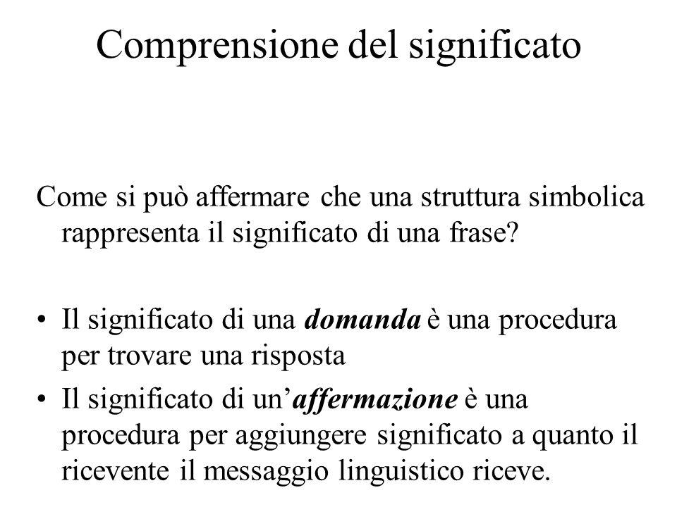 Comprensione del significato Come si può affermare che una struttura simbolica rappresenta il significato di una frase? Il significato di una domanda