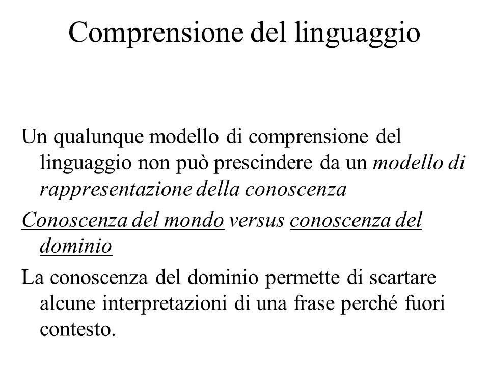 Comprensione del linguaggio Un qualunque modello di comprensione del linguaggio non può prescindere da un modello di rappresentazione della conoscenza