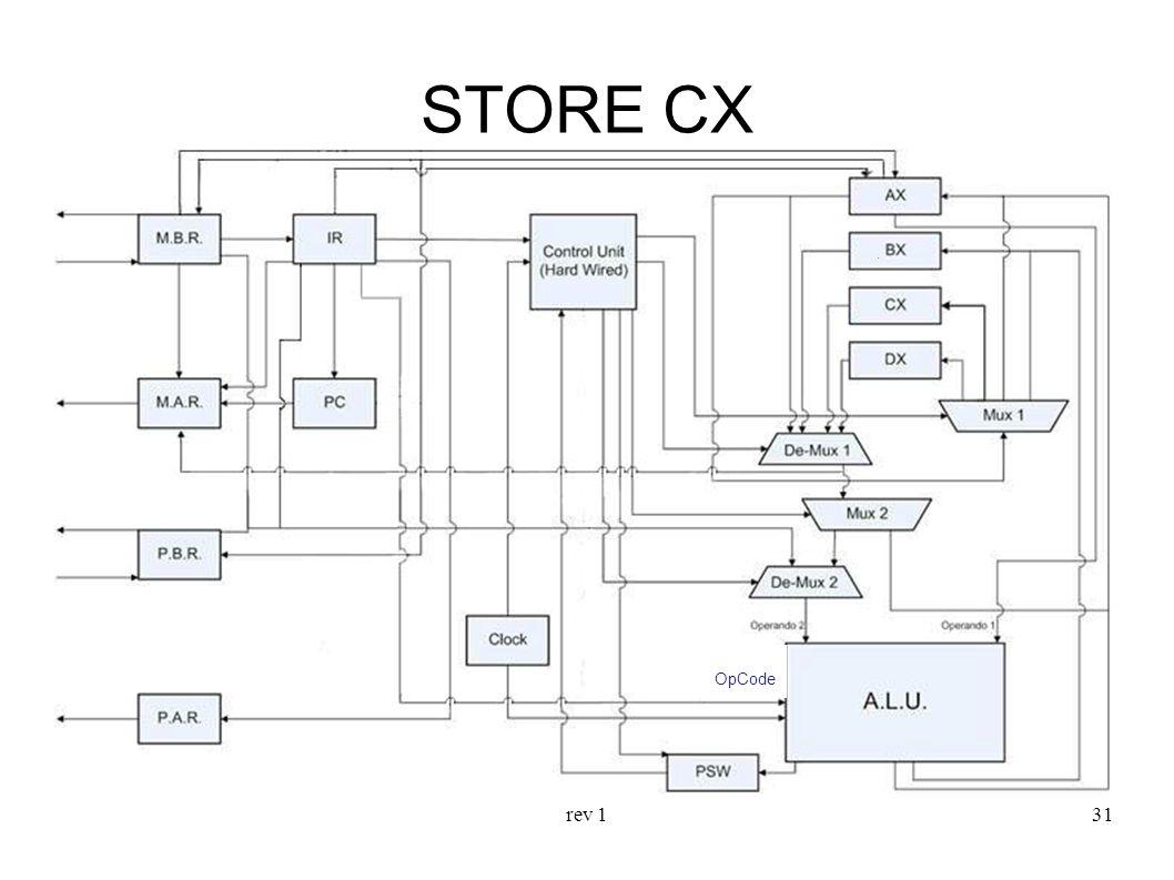 rev 131 STORE CX OpCode
