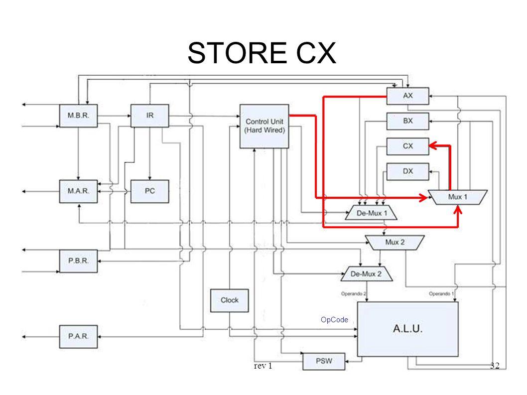 rev 132 STORE CX OpCode