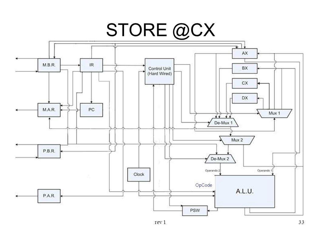 rev 133 STORE @CX OpCode