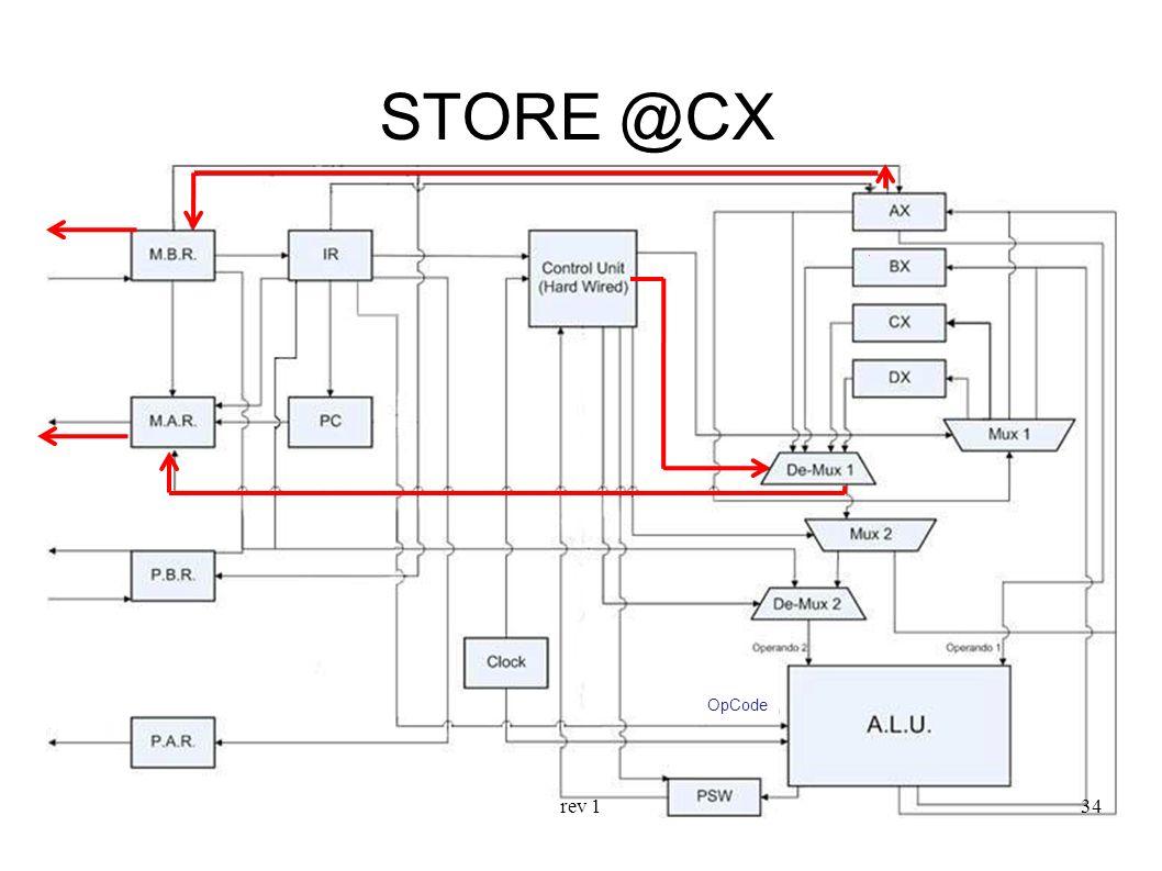 rev 134 STORE @CX OpCode