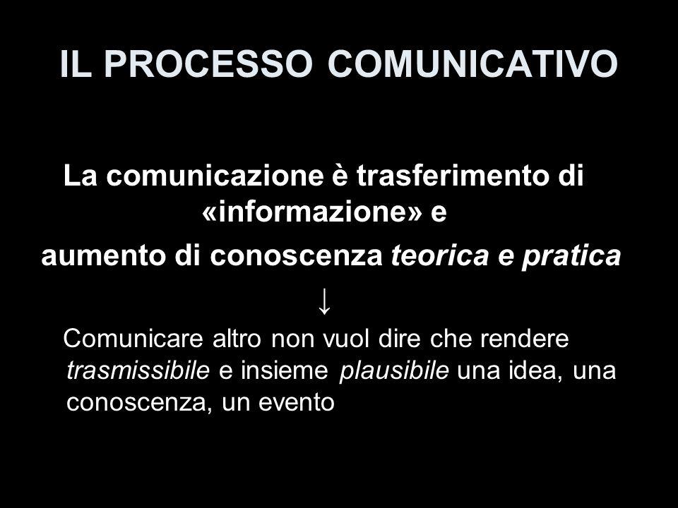 IL PROCESSO COMUNICATIVO Differenza sostanziale tra «informare» e «comunicare» Linformazione è trasferimento di conoscenza che modifica la comprensione sul piano razionale La comunicazione è trasferimento di conoscenza che modifica la comprensione sul piano emozionale