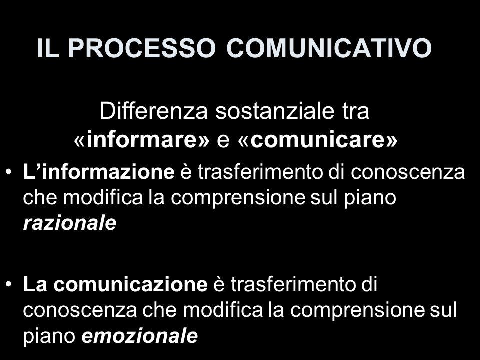 MODELLO ELEMENTARE DI PROCESSO COMUNICATIVO EMITTENTE RICEVENTE CANALE CODICE