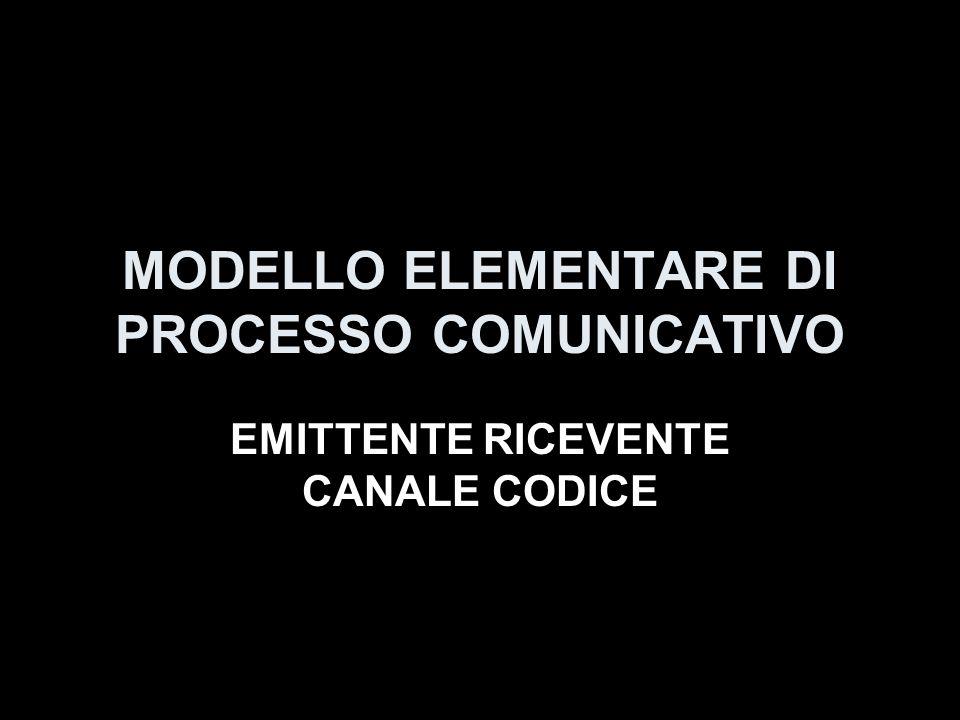 MODELLO ELEMENTARE DI PROCESSO COMUNICATIVO emittente canale messaggio destinatario _____________codice____________