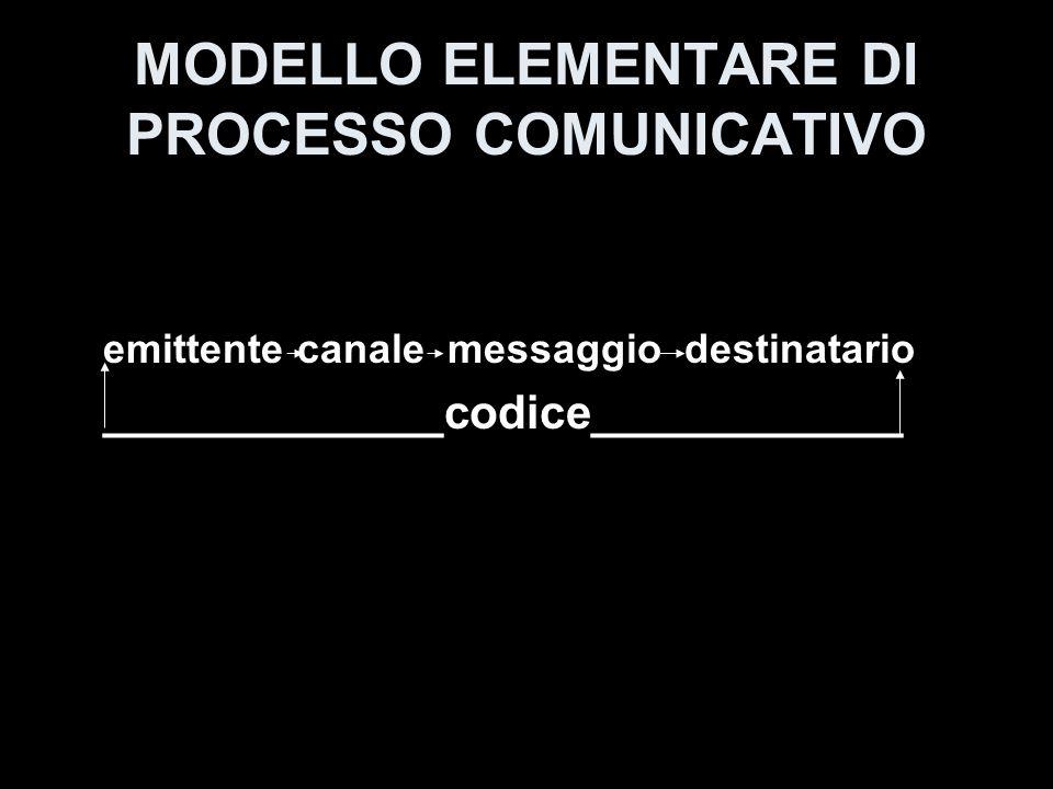 LA COMUNICAZIONE INTERPERSONALE IL GRAFICO DI RIFERIMENTO