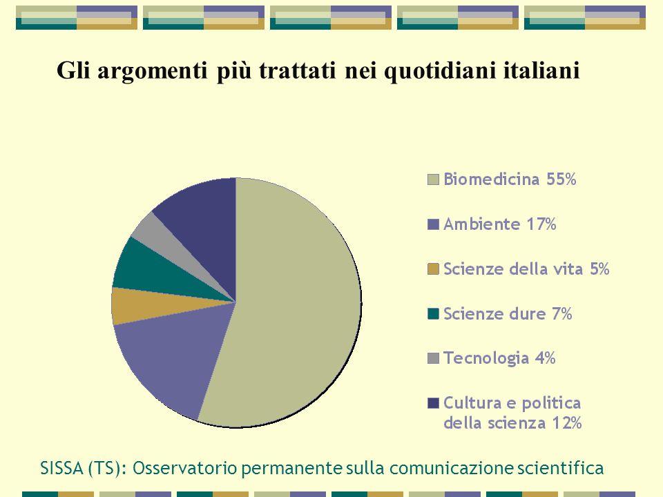 SISSA (TS): Osservatorio permanente sulla comunicazione scientifica Gli argomenti più trattati nei quotidiani italiani