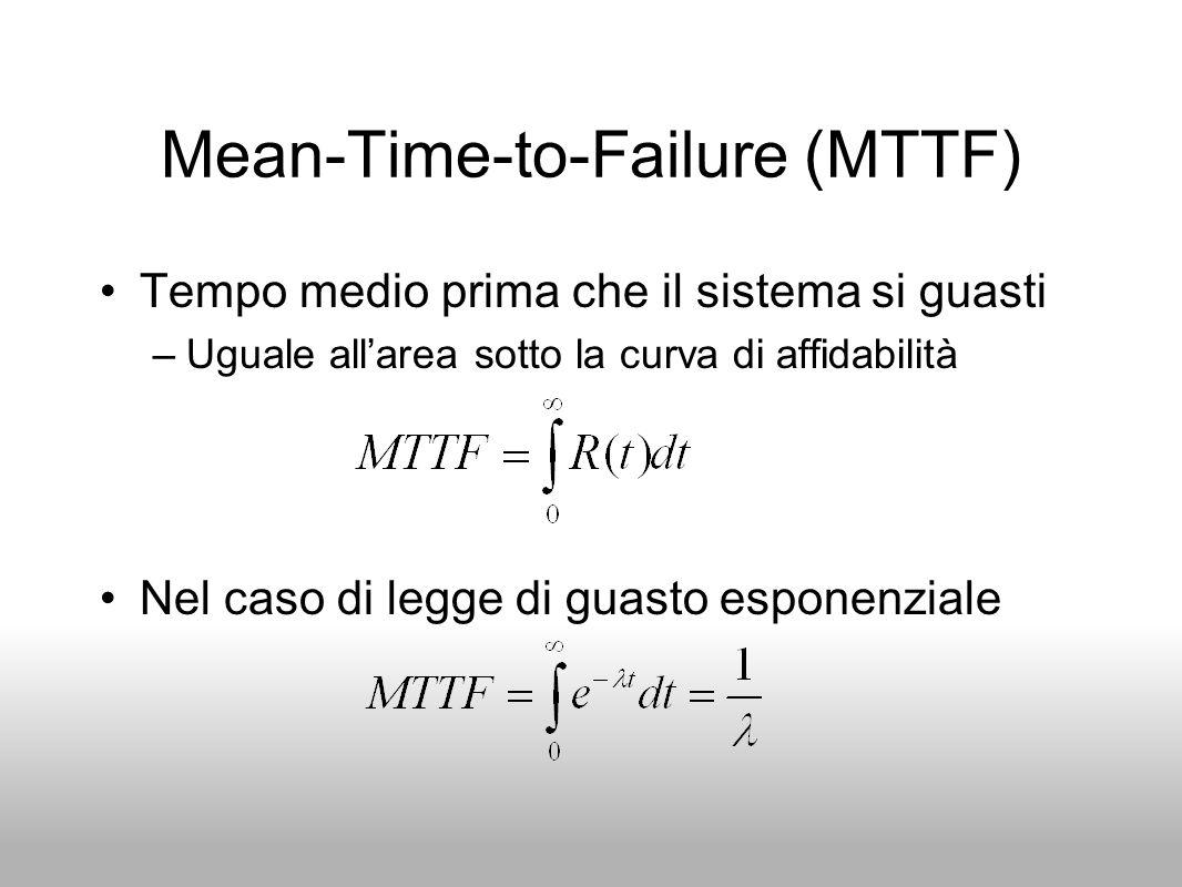 Mean-Time-to-Failure (MTTF) Tempo medio prima che il sistema si guasti –Uguale allarea sotto la curva di affidabilità Nel caso di legge di guasto espo