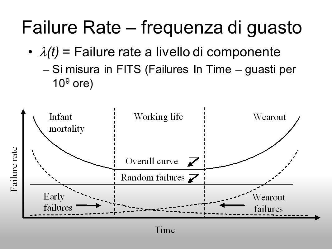 Failure Rate a livello di sistema Un sistema è costruito con componenti Se non cè tolleranza ai guasti (Fault Tolerance): –Se un qualunque componente si guasta allora tutto il sistema è guasto