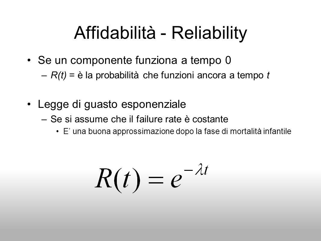 Affidabilità - Reliability Se un componente funziona a tempo 0 –R(t) = è la probabilità che funzioni ancora a tempo t Legge di guasto esponenziale –Se