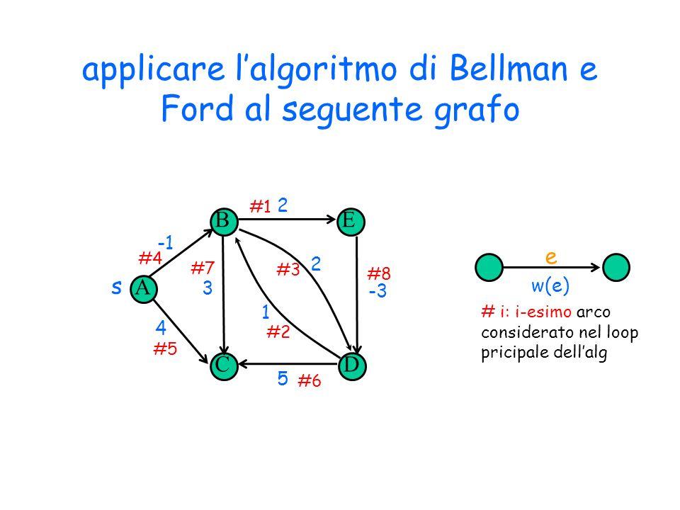 applicare lalgoritmo di Bellman e Ford al seguente grafo Copyright © 2004 - The McGraw - Hill Companies, srl 10 A B CD E s 4 3 5 2 -3 1 2 #4 #5 #7 #2