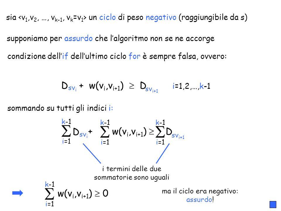 17 sia un ciclo di peso negativo (raggiungibile da s) supponiamo per assurdo che lalgoritmo non se ne accorge condizione dellif dellultimo ciclo for è