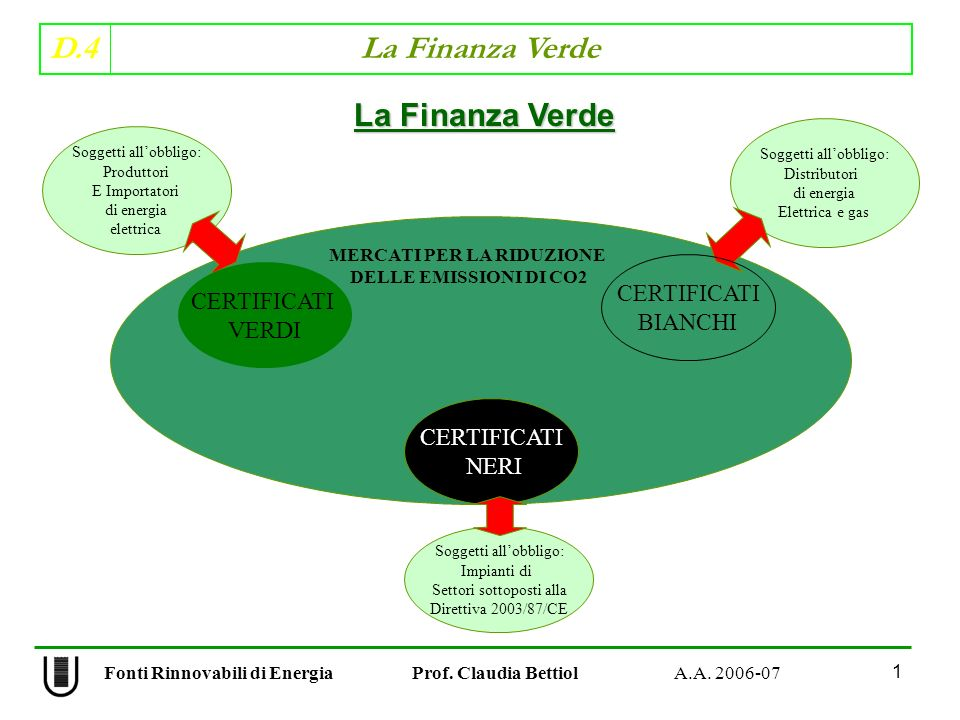 D.4 La Finanza Verde nella gestione dellinquinamento e delle esternalità, le negoziazioni di mercato tra le parti fanno tendere verso un equilibro socialmente ottimale a prescindere da chi possieda il diritto di proprietà Nuovo approccio economico Modifica il concetto di rispetto ambientale: PERCHE VINCOLOOPPORTUNITA IMPRENDITORIALE Assegnazione iniziale del diritto di proprietà agli inquinanti MERCATO MERCATO COME Il Teorema di Coase Fonti Rinnovabili di Energia Prof.